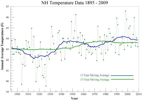 New Hampshire Temperature Data 1895 - 2009