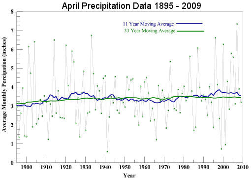 April Precipitation 1895 to 2009
