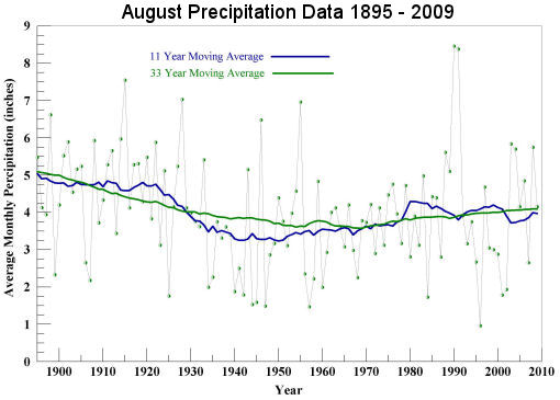 Aug Precipitation 1895 to 2009