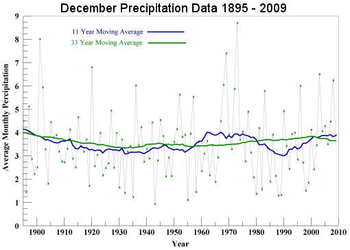 December Precipitation 1895 to 2009