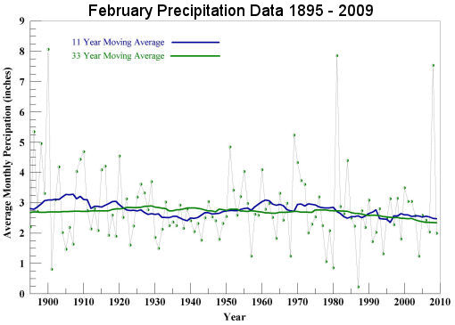 February Precipitation 1895 to 2009