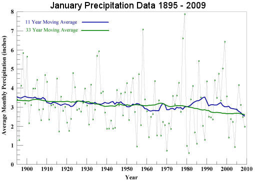 January Precipitation 1895 to 2009