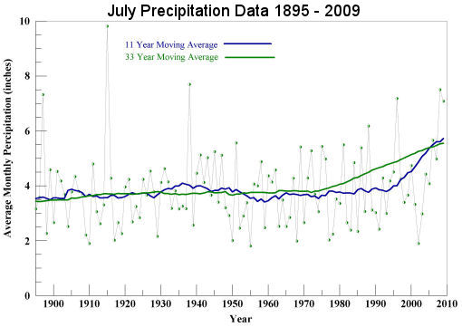 July Precipitation 1895 to 2009