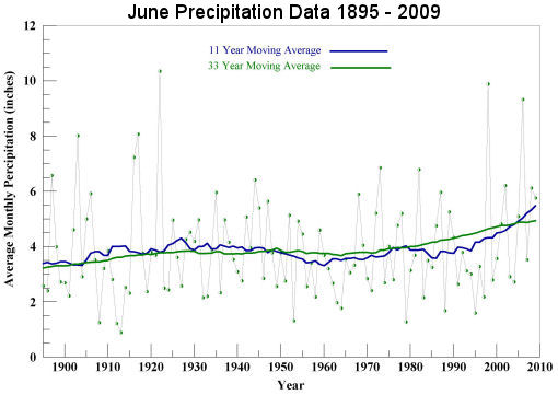 June Precipitation 1895 to 2009
