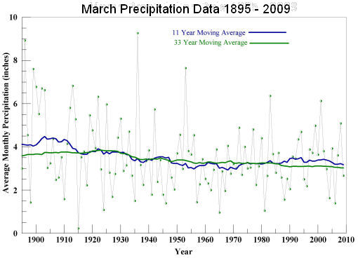 March Precipitation 1895 to 2009