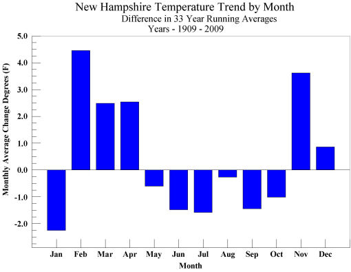 New Hampshire 100 Year Monthly Temperature Trend