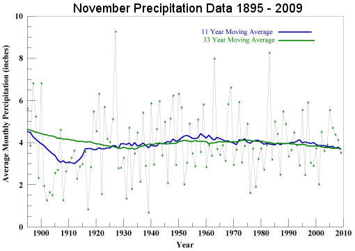 November Precipitation 1895 to 2009