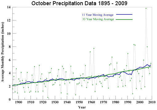 October Precipitation 1895 to 2009