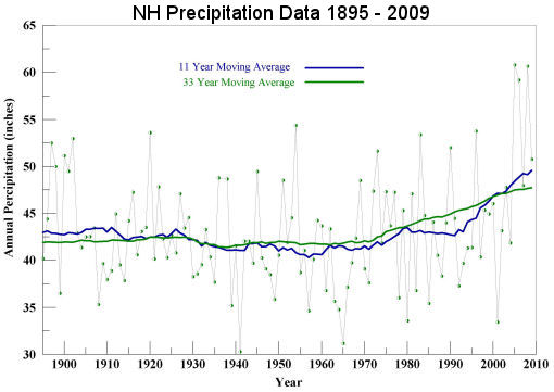New Hampshire Annual Precipitation 1895 to 2009
