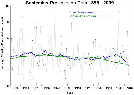 September Precipitation 1895 to 2009